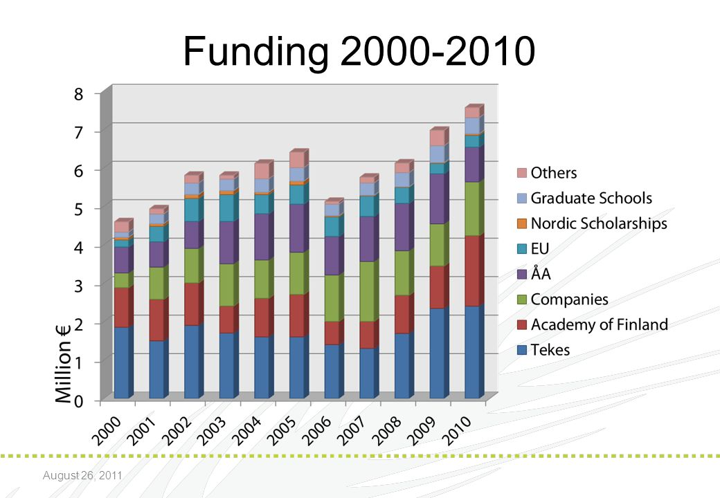Funding 2000-2010 August 26, 2011