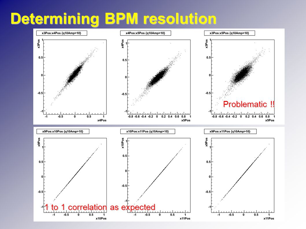 Determining BPM resolution 1 to 1 correlation as expected Problematic !!