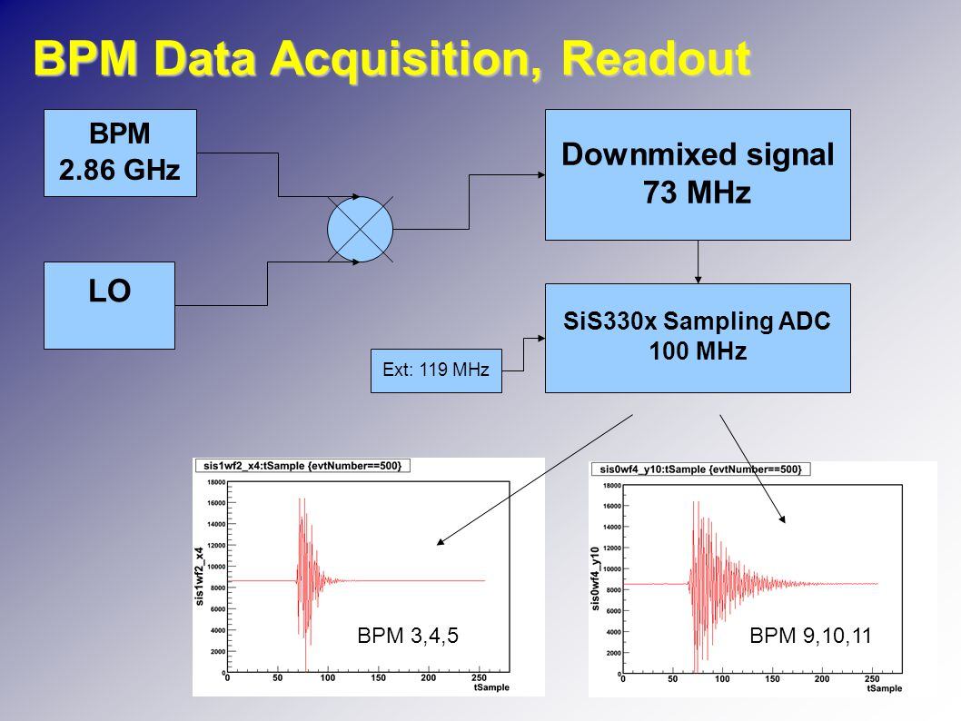 BPM Data Acquisition, Readout BPM 2.86 GHz LO Downmixed signal 73 MHz SiS330x Sampling ADC 100 MHz Ext: 119 MHz BPM 3,4,5BPM 9,10,11