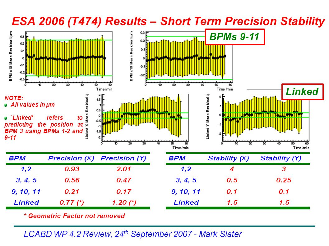 LCABD WP 4.2 Review, 24 th September Mark Slater * Geometric Factor not removed ESA 2006 (T474) Results – Short Term Precision Stability NOTE: All values in μm `Linked refers to predicting the position at BPM 3 using BPMs 1-2 and 9-11 BPMs 9-11 Linked