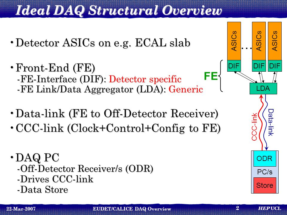 HEP UCL 22-Mar-2007EUDET/CALICE DAQ Overview 2 PC/s Ideal DAQ Structural Overview Detector ASICs on e.g. ECAL slabDetector ASICs on e.g. ECAL slab Fro