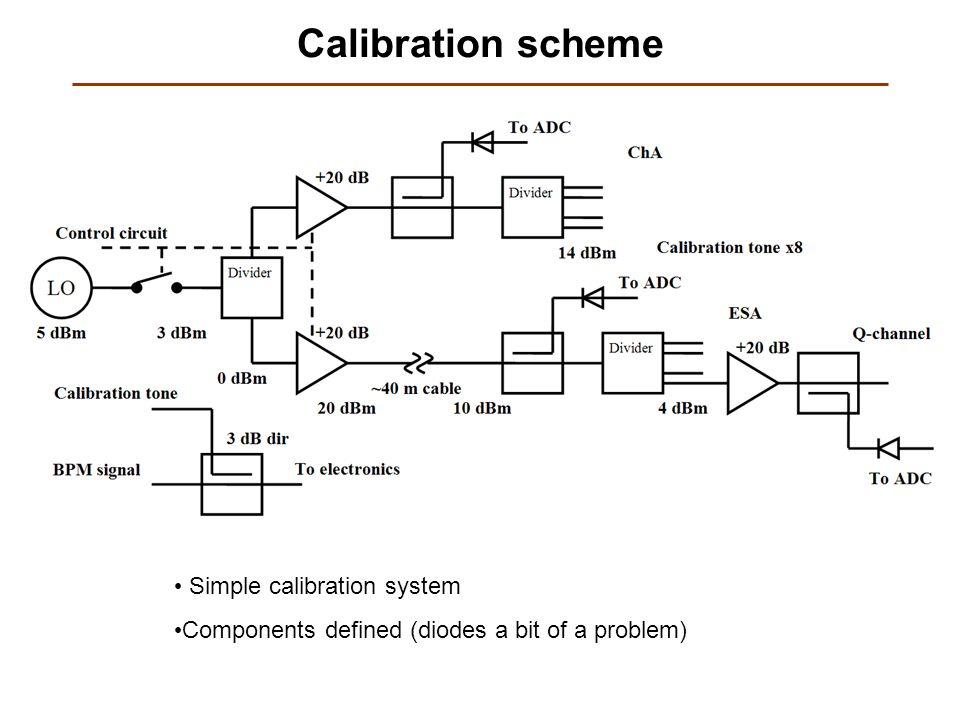 Calibration scheme Simple calibration system Components defined (diodes a bit of a problem)