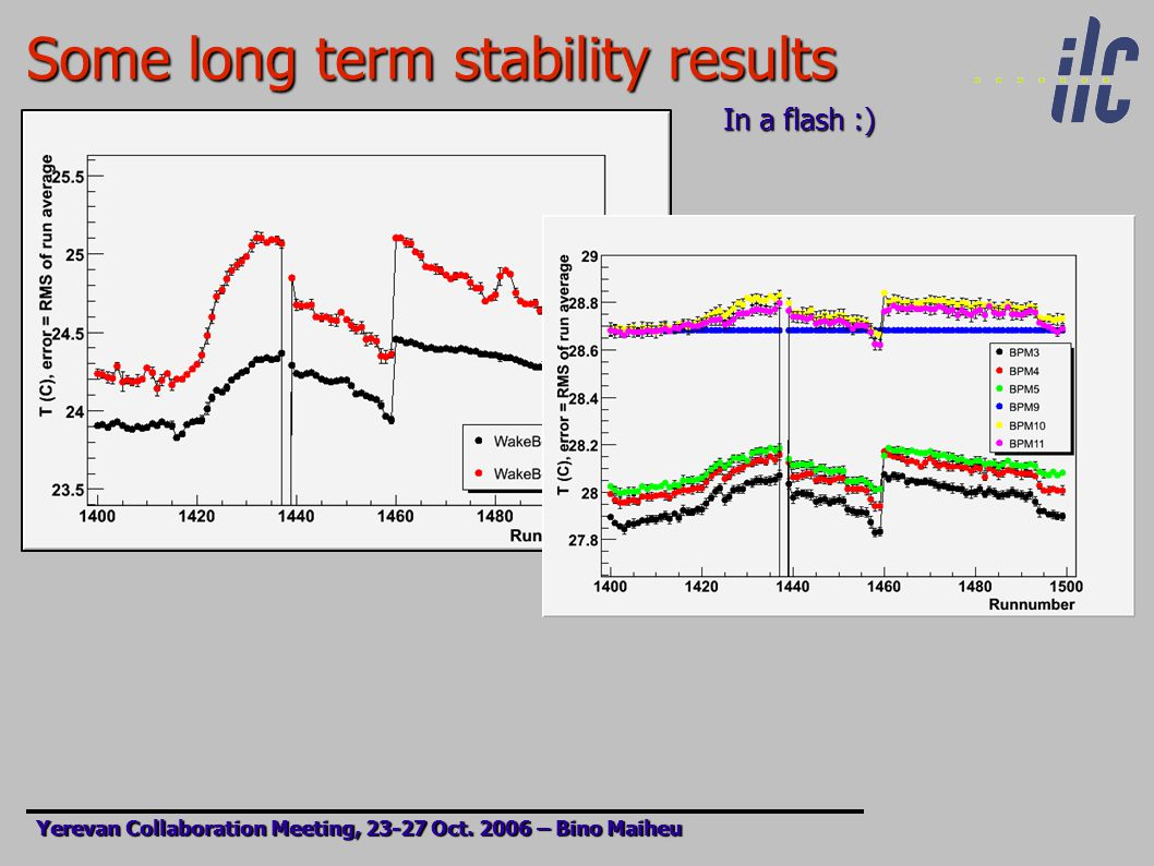 Some long term stability results Yerevan Collaboration Meeting, 23-27 Oct.