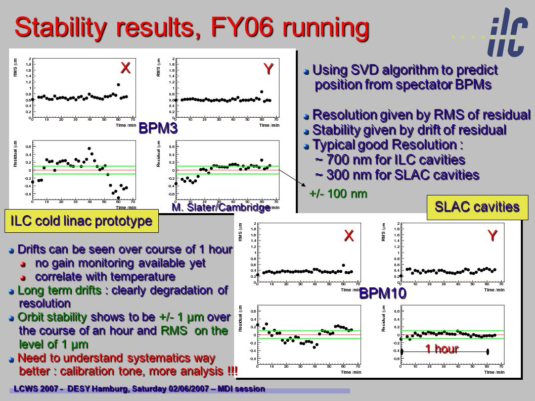 Stability results, FY06 running LCWS 2007 - DESY Hamburg, Saturday 02/06/2007 – MDI session BPM3 BPM10 X Y XY Using SVD algorithm to predict Using SVD algorithm to predict position from spectator BPMs position from spectator BPMs Resolution given by RMS of residual Resolution given by RMS of residual Stability given by drift of residual Stability given by drift of residual Typical good Resolution : Typical good Resolution : ~ 700 nm for ILC cavities ~ 700 nm for ILC cavities ~ 300 nm for SLAC cavities ~ 300 nm for SLAC cavities ILC cold linac prototype SLAC cavities +/- 100 nm 1 hour Drifts can be seen over course of 1 hour Drifts can be seen over course of 1 hour no gain monitoring available yet no gain monitoring available yet correlate with temperature correlate with temperature Long term drifts : clearly degradation of Long term drifts : clearly degradation of resolution resolution Orbit stability shows to be +/- 1 μm over Orbit stability shows to be +/- 1 μm over the course of an hour and RMS on the the course of an hour and RMS on the level of 1 μm level of 1 μm Need to understand systematics way Need to understand systematics way better : calibration tone, more analysis !!.