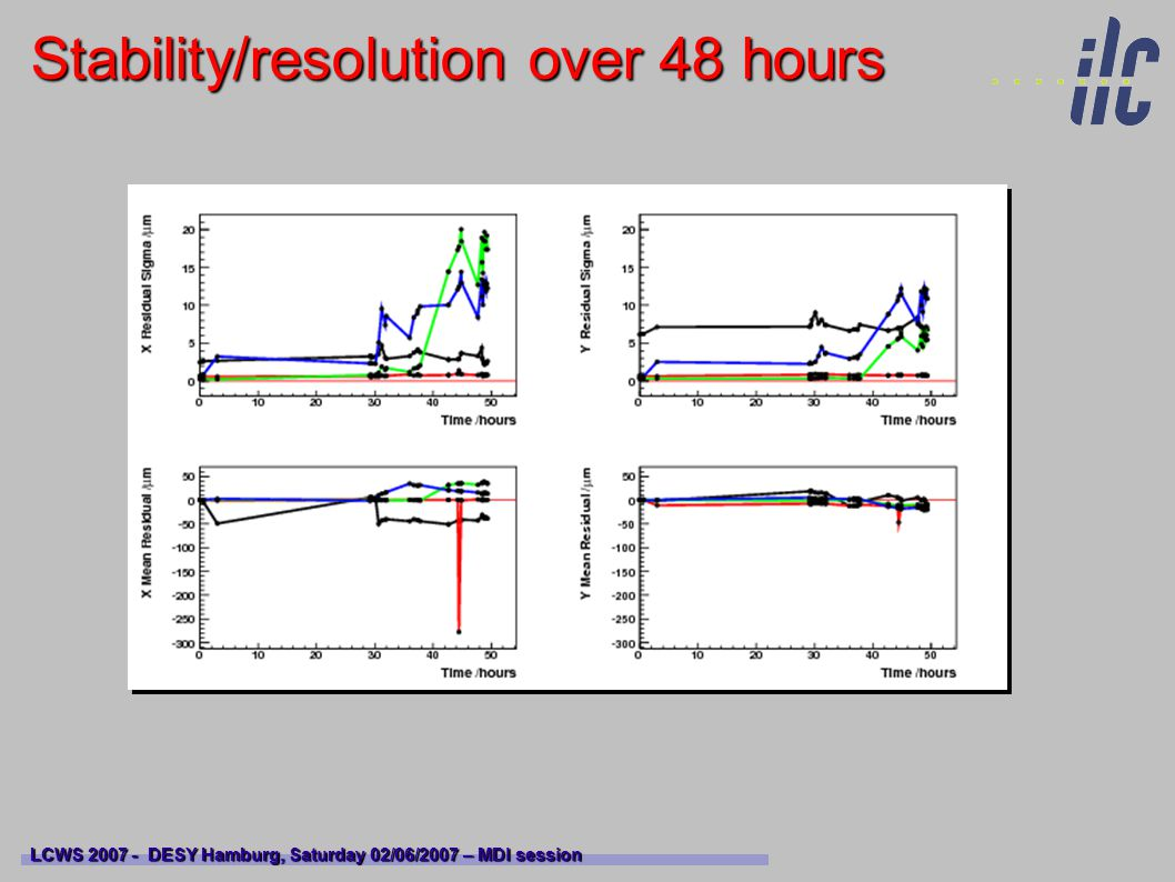 Stability/resolution over 48 hours LCWS 2007 - DESY Hamburg, Saturday 02/06/2007 – MDI session