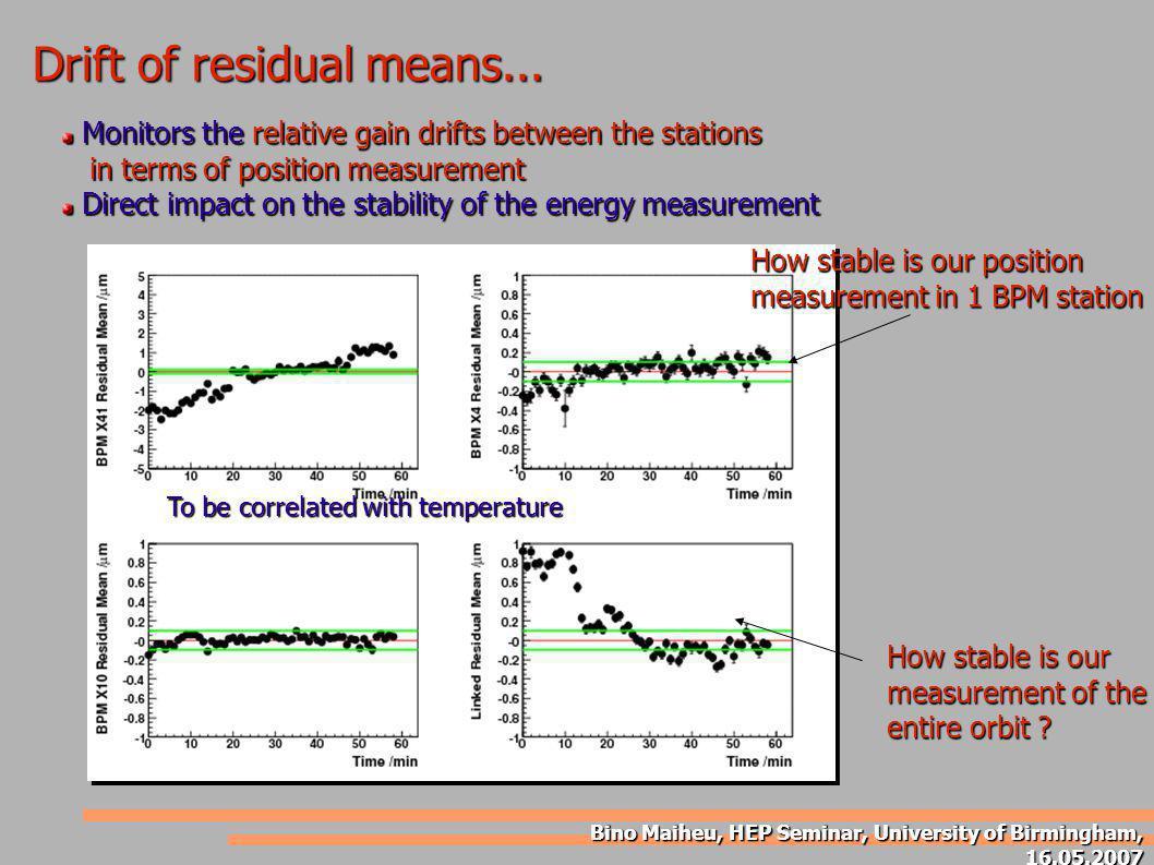 Bino Maiheu, HEP Seminar, University of Birmingham, 16.05.2007 Drift of residual means... Monitors the relative gain drifts between the stations Monit