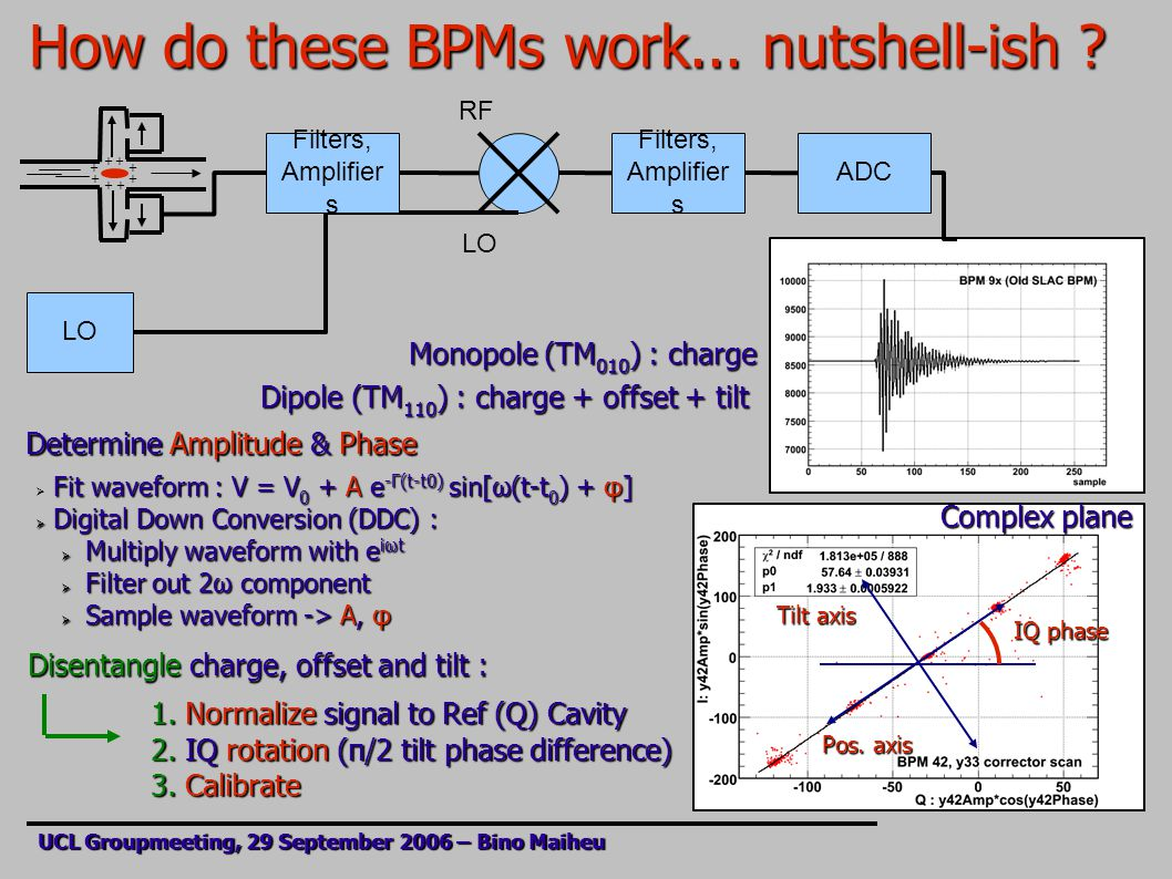 How do these BPMs work... nutshell-ish ? UCL Groupmeeting, 29 September 2006 – Bino Maiheu LO RF LO Filters, Amplifier s ADC Filters, Amplifier s Dipo
