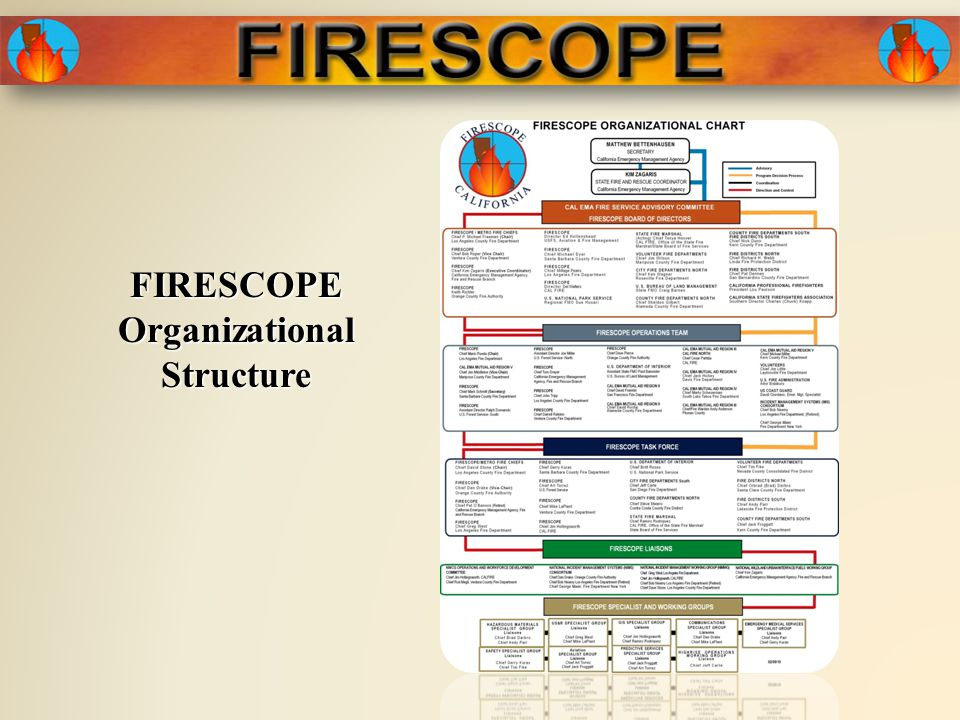FIRESCOPE Organizational Structure
