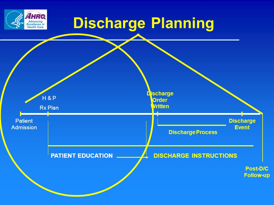 Discharge Planning Patient Admission H & P Rx Plan PATIENT EDUCATION Discharge Order Written Discharge Process Discharge Event DISCHARGE INSTRUCTIONS Post-D/C Follow-up