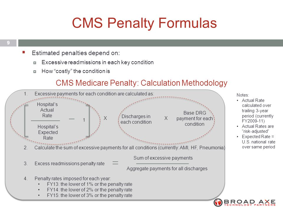 CMS Penalty Formulas 9  Estimated penalties depend on:  Excessive readmissions in each key condition  How costly the condition is Hospital's Actual Rate Hospital's Expected Rate 1 1.Excessive payments for each condition are calculated as: X Discharges in each condition X Base DRG payment for each condition 2.Calculate the sum of excessive payments for all conditions (currently: AMI, HF, Pneumonia) 4.Penalty rates imposed for each year: FY13: the lower of 1% or the penalty rate FY14: the lower of 2% or the penalty rate FY15: the lower of 3% or the penalty rate 3.Excess readmissions penalty rate Sum of excessive payments Aggregate payments for all discharges Notes: Actual Rate calculated over trailing 3-year period (currently FY2009-11) Actual Rates are risk-adjusted Expected Rate = U.S.