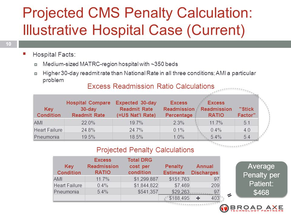 Projected CMS Penalty Calculation: Illustrative Hospital Case (Current) 10  Hospital Facts:  Medium-sized MATRC-region hospital with ~350 beds  Higher 30-day readmit rate than National Rate in all three conditions; AMI a particular problem Excess Readmission Ratio Calculations Projected Penalty Calculations Average Penalty per Patient: $468 ÷ =