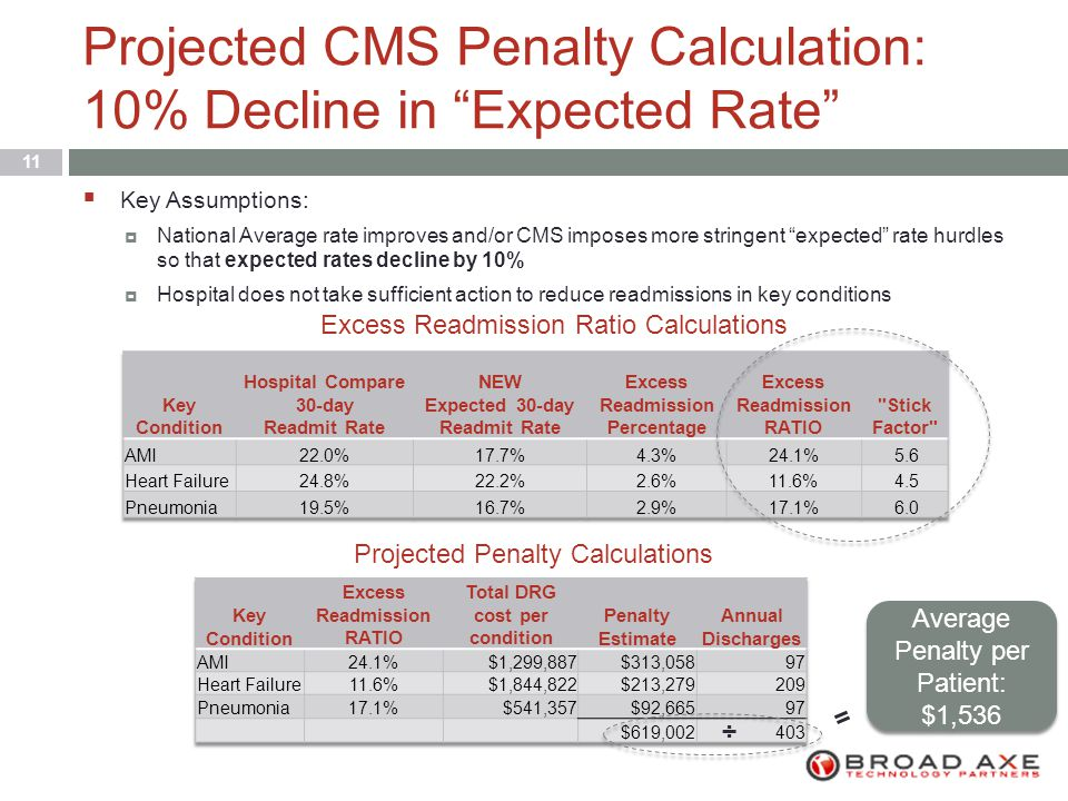 Projected CMS Penalty Calculation: 10% Decline in Expected Rate 11  Key Assumptions:  National Average rate improves and/or CMS imposes more stringent expected rate hurdles so that expected rates decline by 10%  Hospital does not take sufficient action to reduce readmissions in key conditions Excess Readmission Ratio Calculations Projected Penalty Calculations Average Penalty per Patient: $1,536 ÷ =