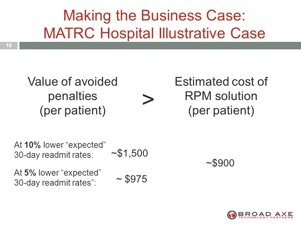 Making the Business Case: MATRC Hospital Illustrative Case 15 Value of avoided penalties (per patient) > Estimated cost of RPM solution (per patient) At 5% lower expected 30-day readmit rates : ~$900 ~$1,500 At 10% lower expected 30-day readmit rates: ~ $975