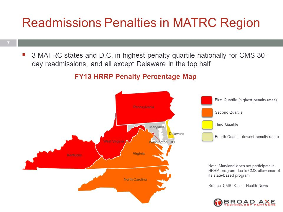 Readmissions Penalties in MATRC Region 7  3 MATRC states and D.C.