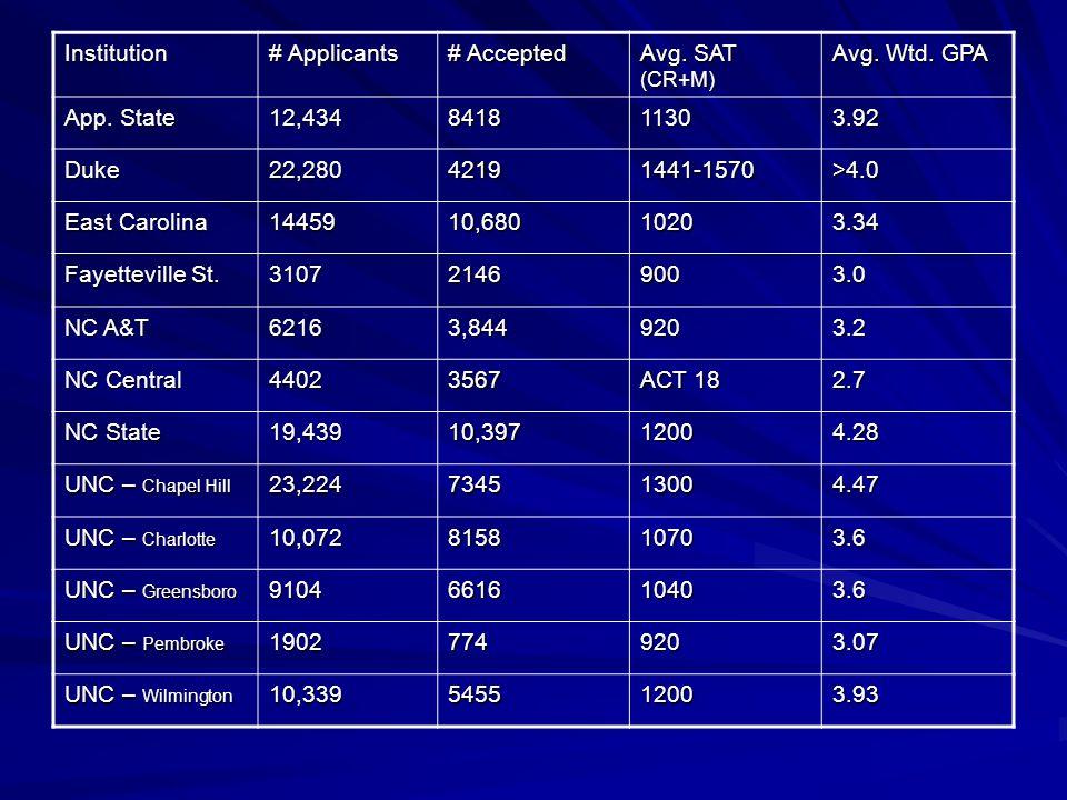 Institution # Applicants # Accepted Avg.SAT (CR+M) Avg.
