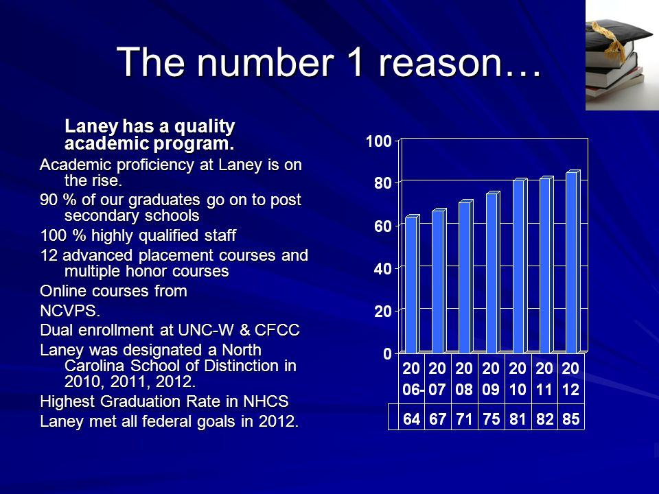 The number 1 reason… Laney has a quality academic program. Academic proficiency at Laney is on the rise. 90 % of our graduates go on to post secondary