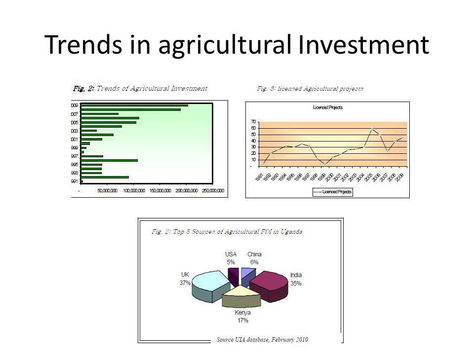 Trends in agricultural Investment