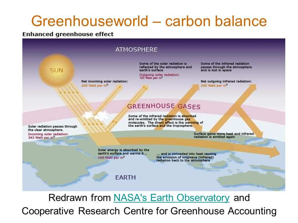 Greenhouseworld – carbon balance Redrawn from NASA's Earth Observatory andNASA's Earth Observatory Cooperative Research Centre for Greenhouse Accounti