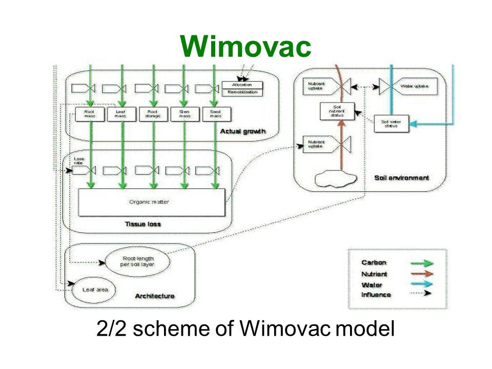 Wimovac 2/2 scheme of Wimovac model