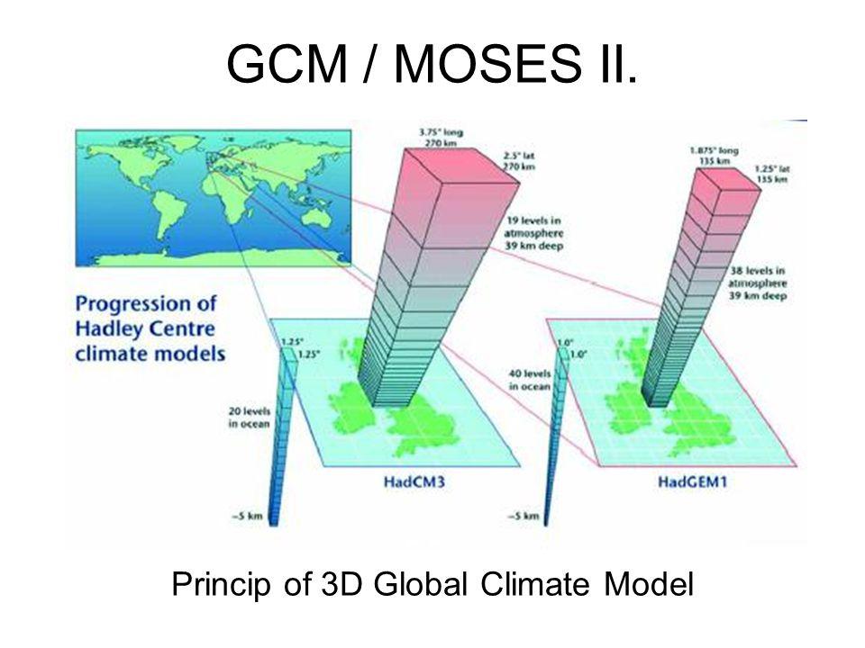 GCM / MOSES II. Princip of 3D Global Climate Model