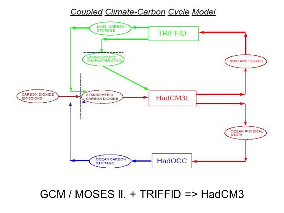 GCM / MOSES II. + TRIFFID => HadCM3