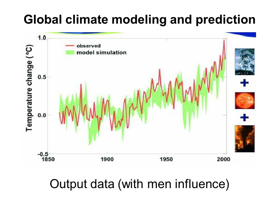 Global climate modeling and prediction Output data (with men influence)