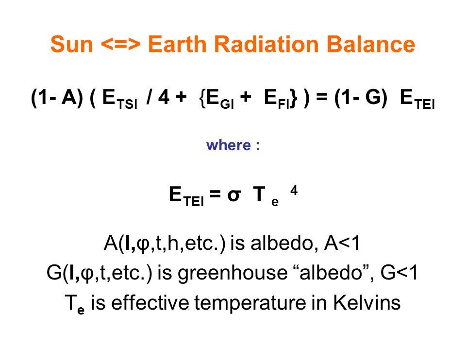 Sun Earth Radiation Balance (1- A) ( E TSI / 4 + {E GI + E FI } ) = (1- G) E TEI where : E TEI = σ T e 4 A(l,φ,t,h,etc.) is albedo, A<1 G(l,φ,t,etc.)
