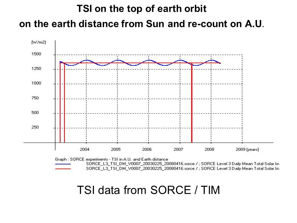 TSI on the top of earth orbit on the earth distance from Sun and re-count on A.U. TSI data from SORCE / TIM