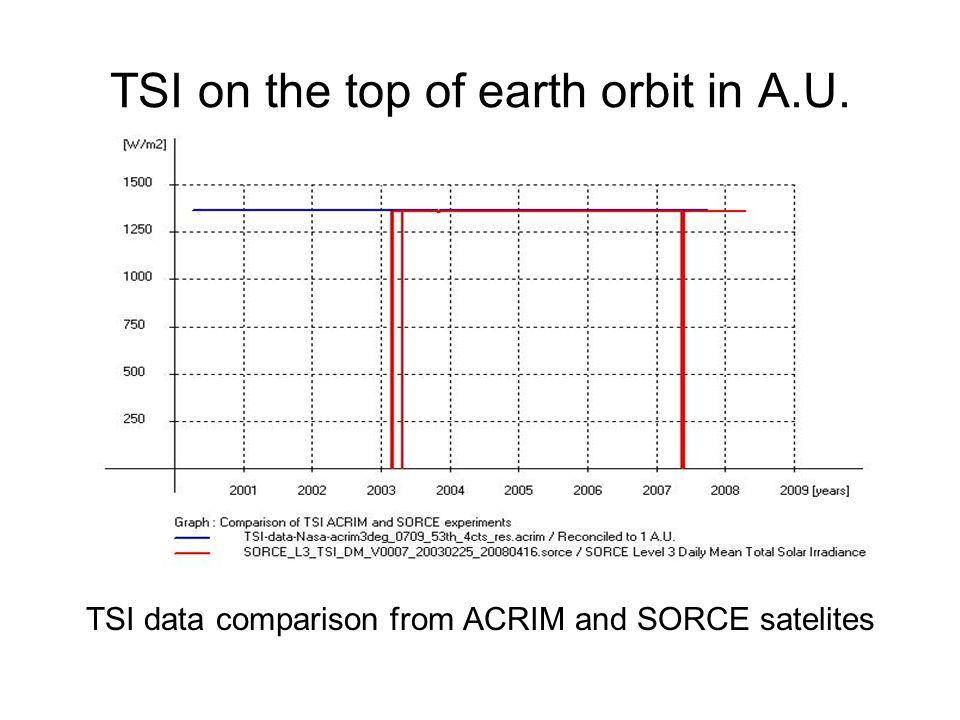 TSI on the top of earth orbit in A.U. TSI data comparison from ACRIM and SORCE satelites