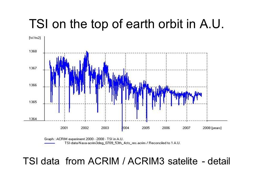 TSI on the top of earth orbit in A.U. TSI data from ACRIM / ACRIM3 satelite - detail