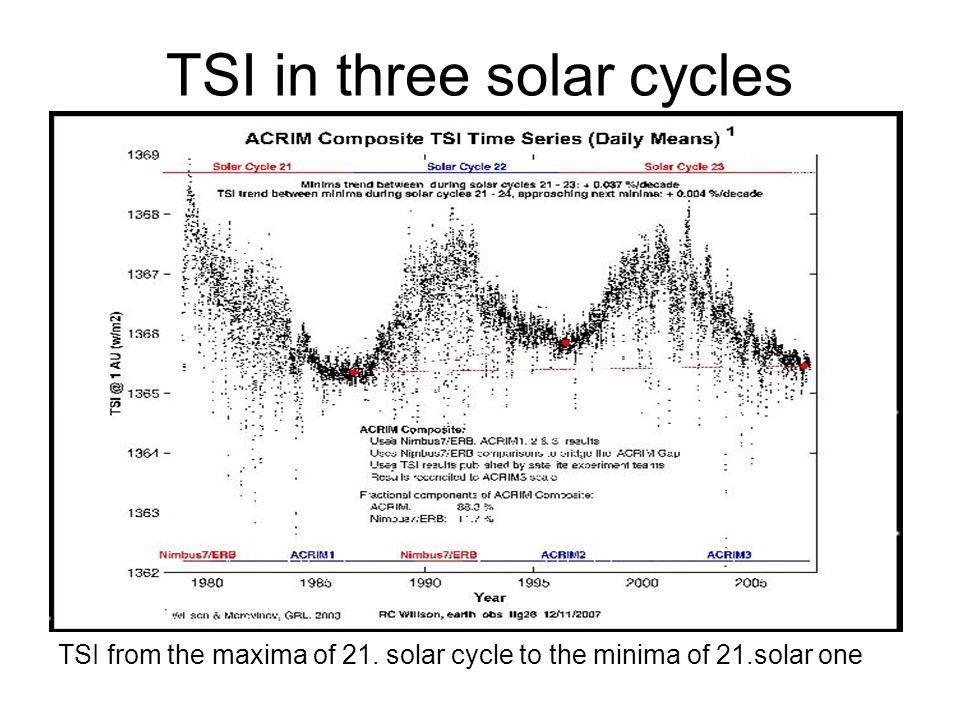 TSI in three solar cycles TSI from the maxima of 21. solar cycle to the minima of 21.solar one