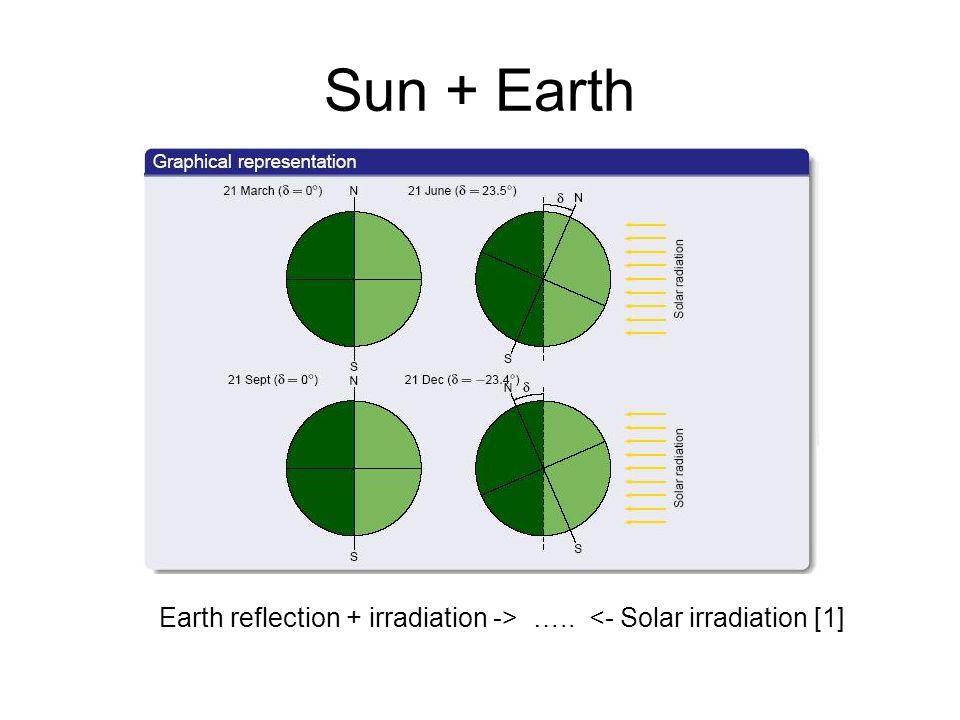 Sun + Earth Earth reflection + irradiation -> ….. <- Solar irradiation [1]