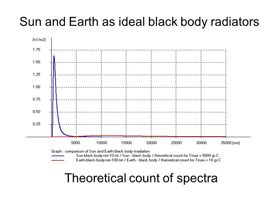 Sun and Earth as ideal black body radiators Theoretical count of spectra