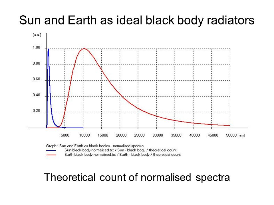 Sun and Earth as ideal black body radiators Theoretical count of normalised spectra