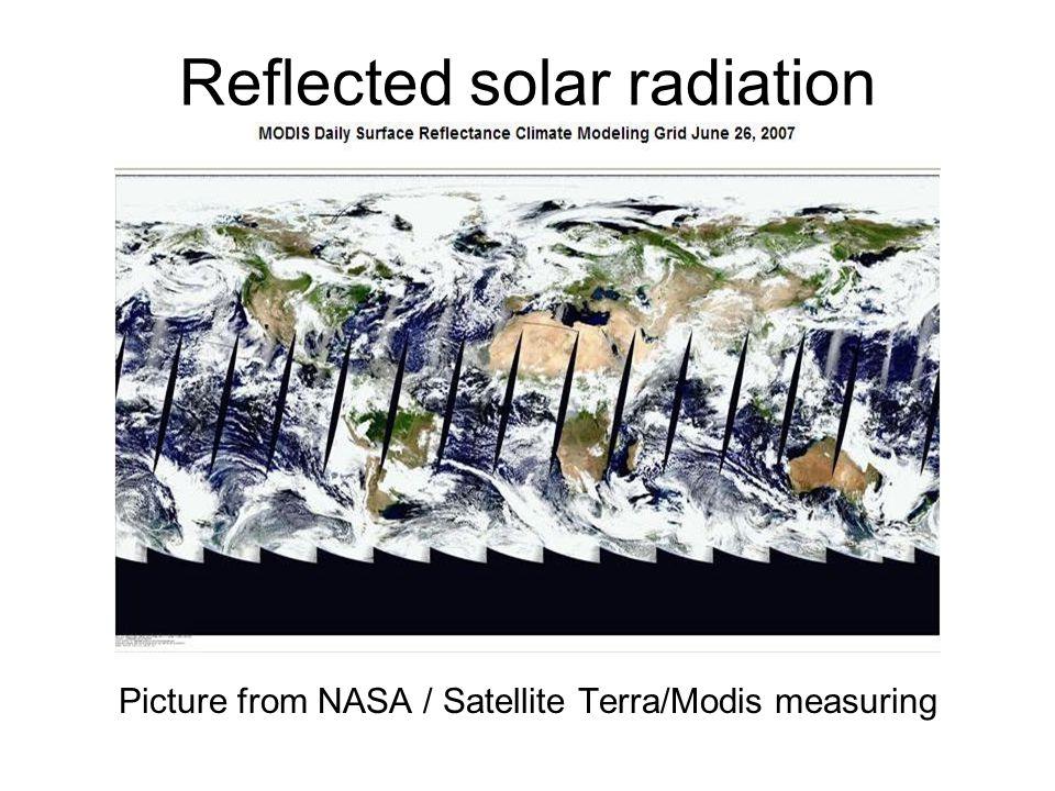 Reflected solar radiation Picture from NASA / Satellite Terra/Modis measuring