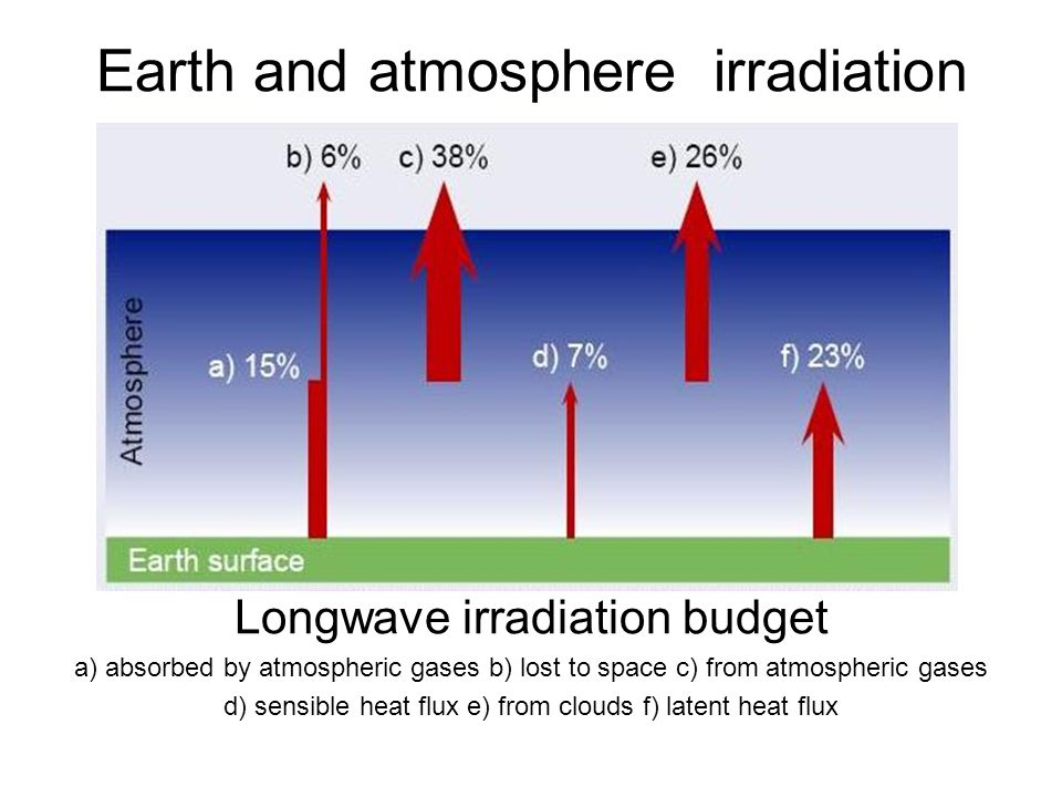 Earth and atmosphere irradiation Longwave irradiation budget a) absorbed by atmospheric gases b) lost to space c) from atmospheric gases d) sensible h