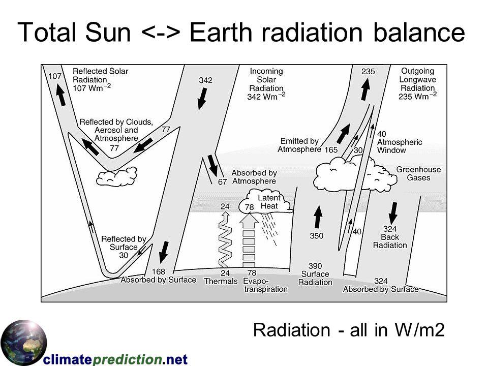 Total Sun Earth radiation balance Radiation - all in W/m2