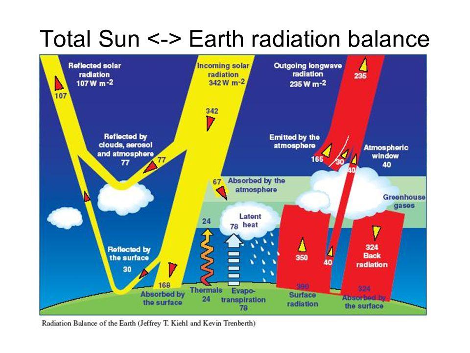 Total Sun Earth radiation balance
