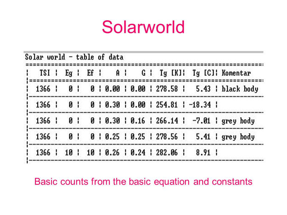 Solarworld Basic counts from the basic equation and constants