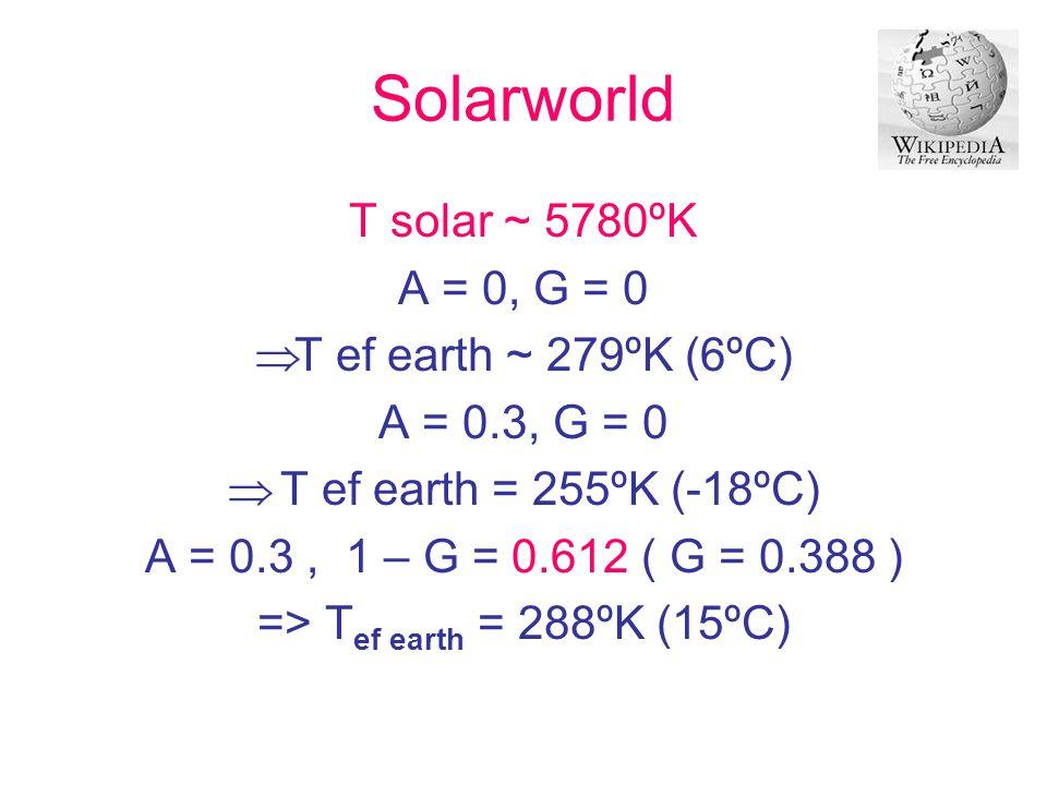 Solarworld T solar ~ 5780ºK A = 0, G = 0  T ef earth ~ 279ºK (6ºC) A = 0.3, G = 0  T ef earth = 255ºK (-18ºC) A = 0.3, 1 – G = 0.612 ( G = 0.388 ) =