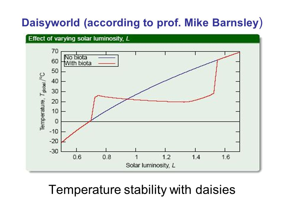 Daisyworld (according to prof. Mike Barnsley ) Temperature stability with daisies