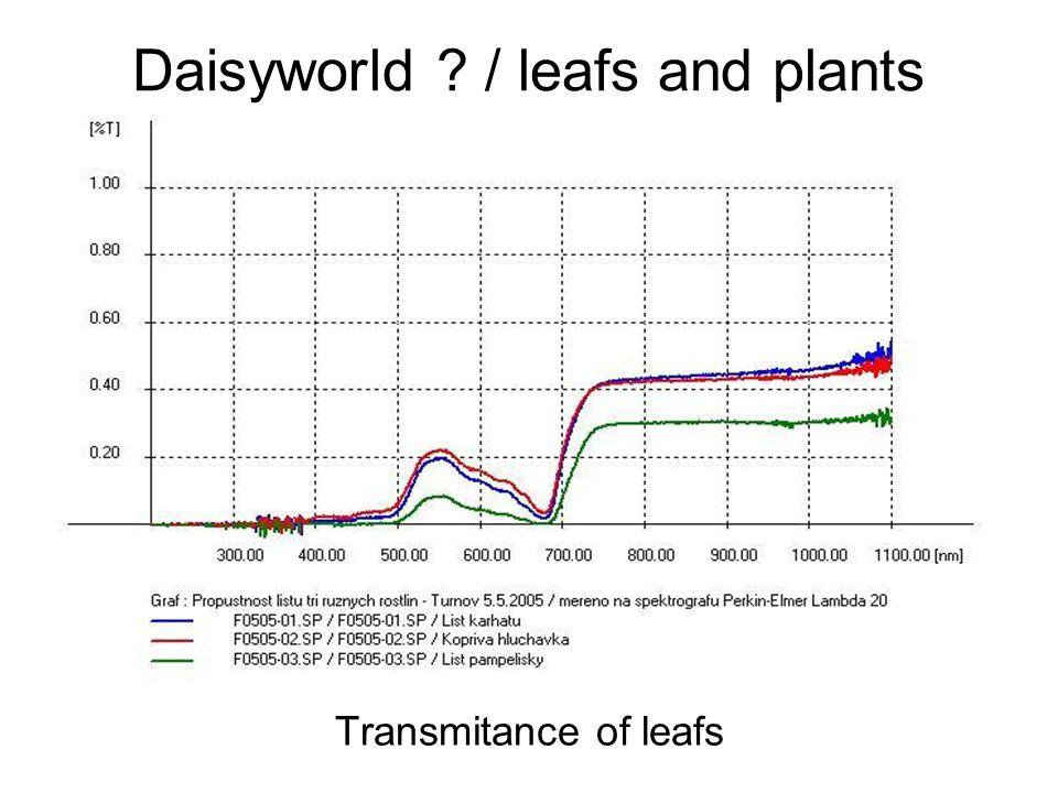 Daisyworld ? / leafs and plants Transmitance of leafs