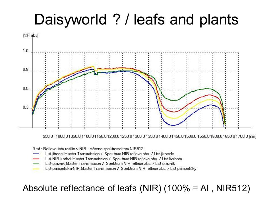 Daisyworld ? / leafs and plants Absolute reflectance of leafs (NIR) (100% = Al, NIR512)