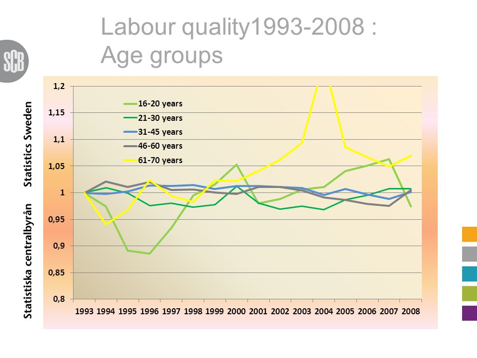 Labour quality1993-2008 : Age groups