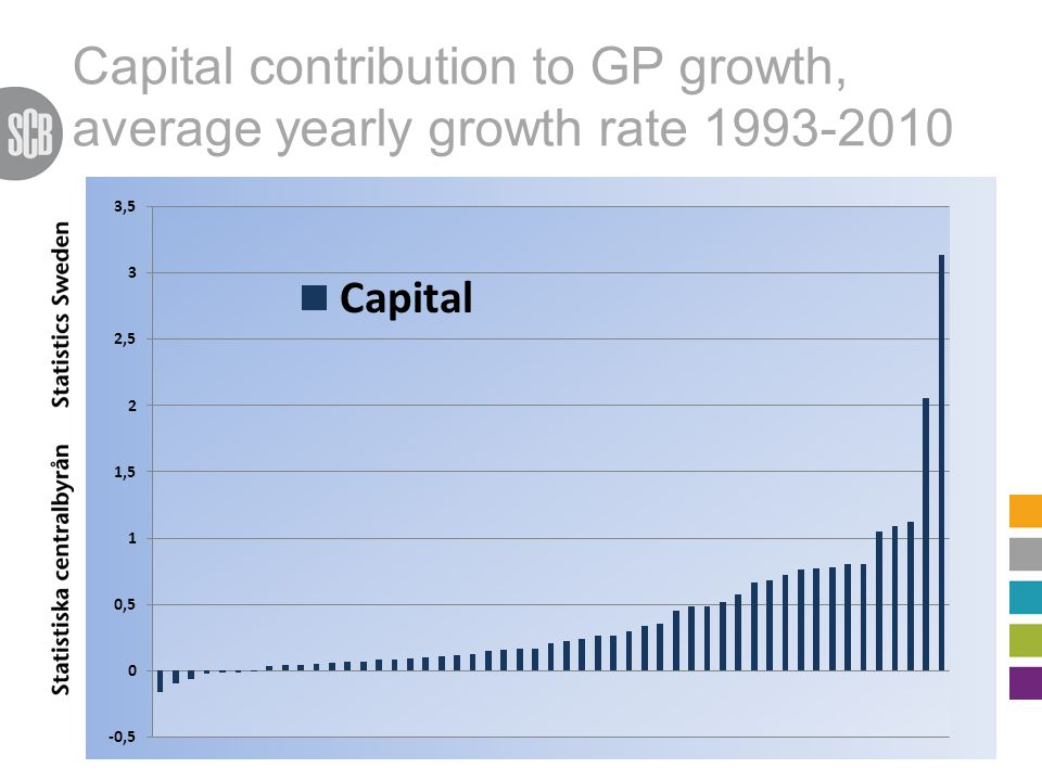 Capital contribution to GP growth, average yearly growth rate 1993-2010