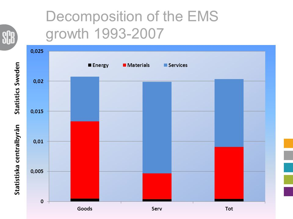 Decomposition of the EMS growth 1993-2007