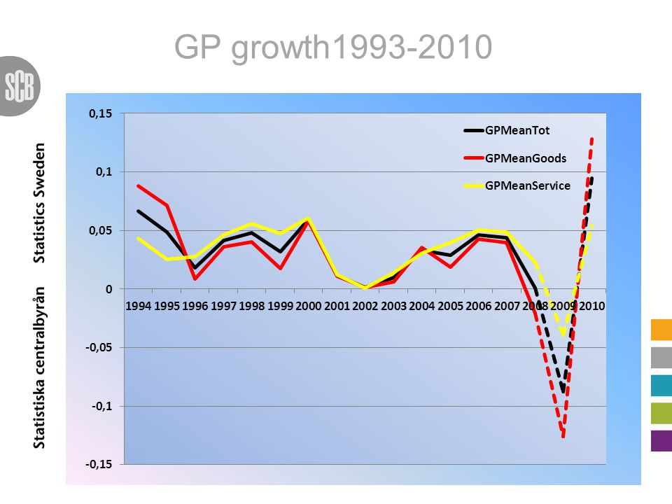 GP growth1993-2010