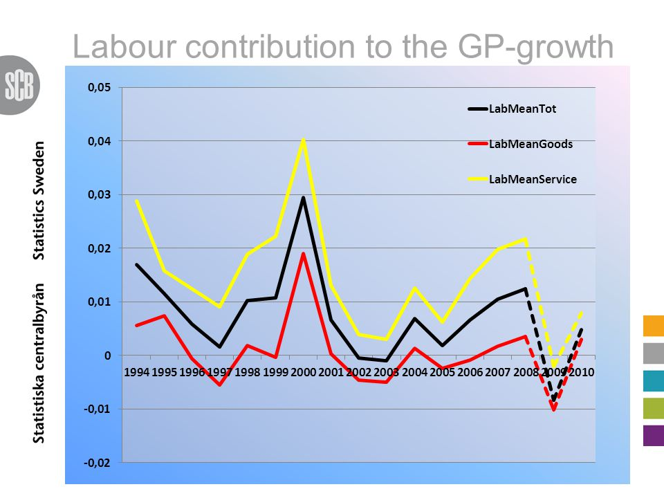 Labour contribution to the GP-growth
