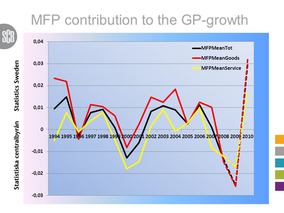 MFP contribution to the GP-growth