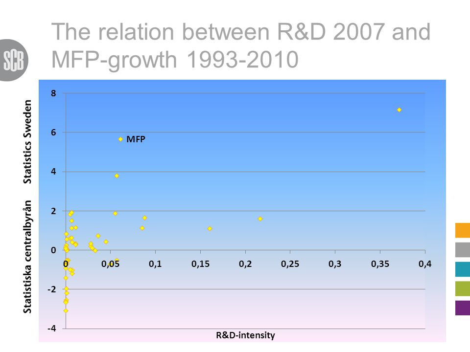 The relation between R&D 2007 and MFP-growth 1993-2010